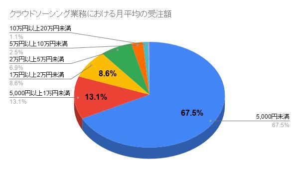 クラウドソーシング業務における月平均の受注額