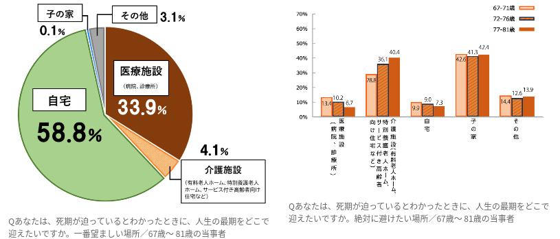 日本財団調査 最期を迎える場所
